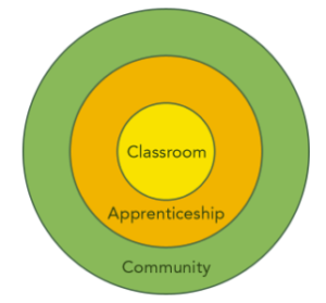 classroom apprenticeship and community make up the dandelion experience